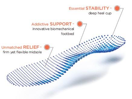 Teknologi ortotik pada sepatu kesehatan VIONIC